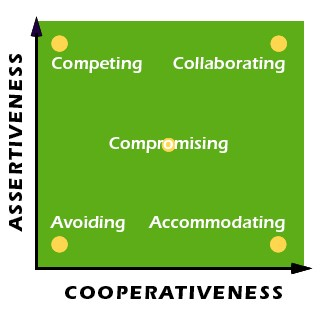 Competing, collaborating, compromising, avoiding, accomodating